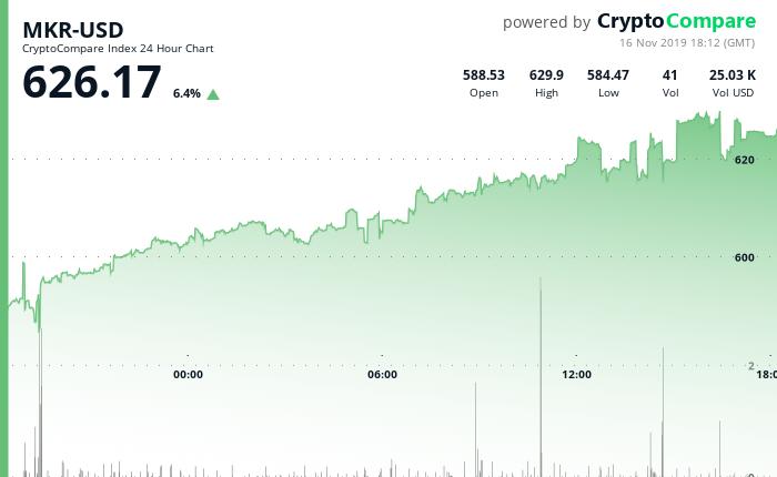 MKR-USD 24 Hour Chart - 16 Nov 2019.png