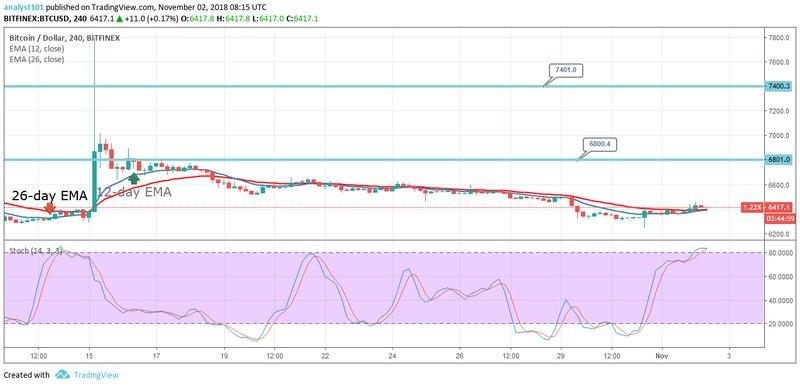 Bitcoin, BTCUSD, CryptoCompare chart