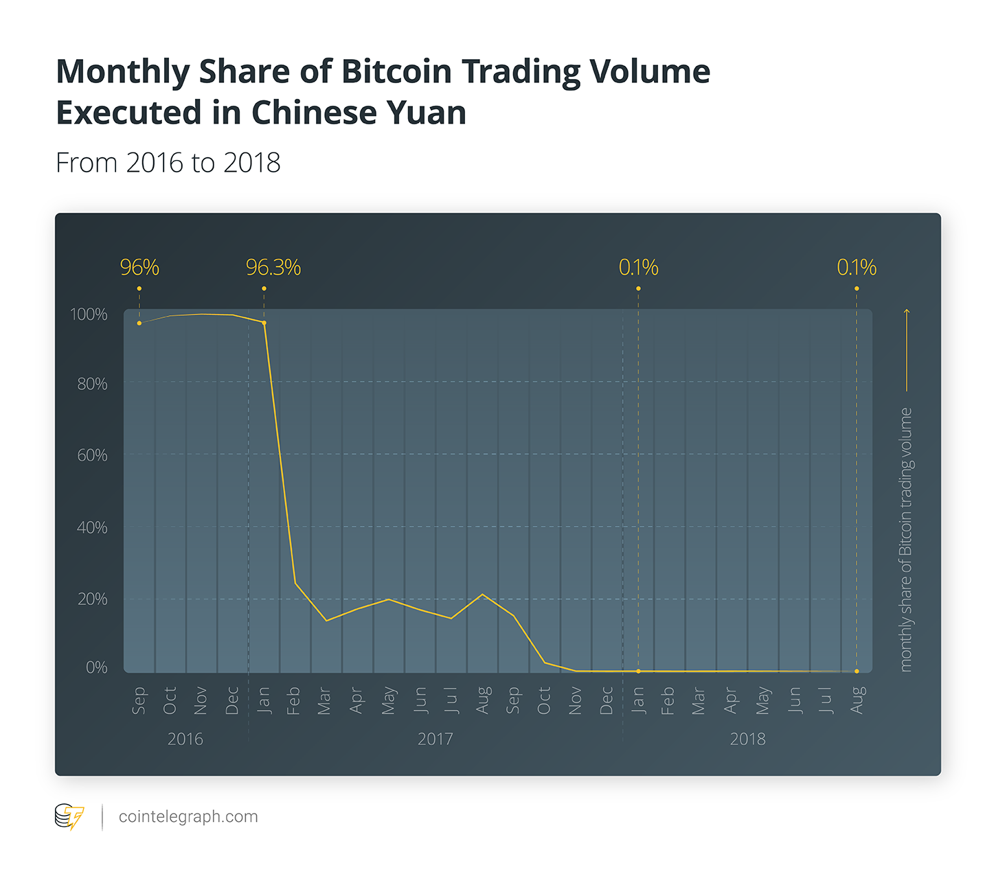 Monthly Share of Bitcoin Trading Volume Executed in Chinese Yuan