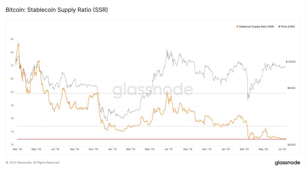 us dollar, bitcoin, cryptocurrency, us dollar index, btcusdt, btc usd, stablecoin