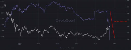 Bitcoin All Exchanges Reserve