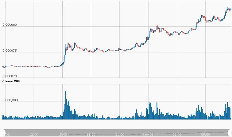Ripple XRP/USD CryptoCompare Chart