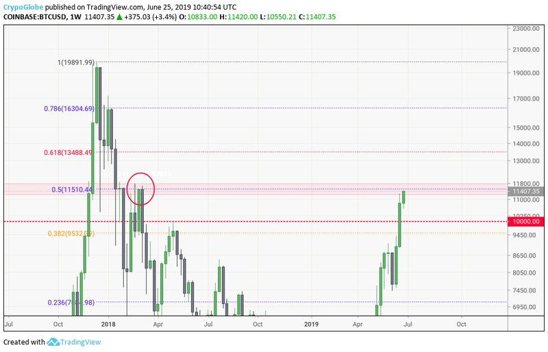 The 0.5 Fib level is on deck