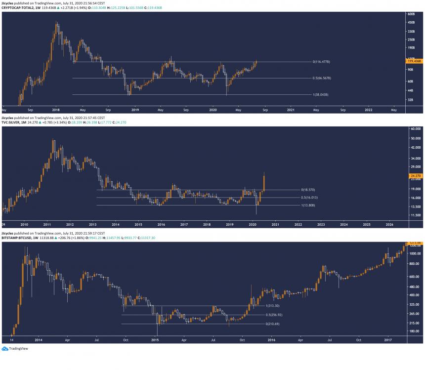 bitcoin silver altcoins crypto