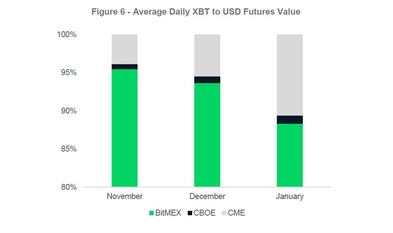 Daily XBT to USD Volumes