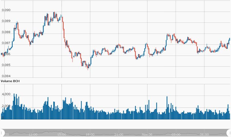 Bitcoin Cash BCH/USD CryptoCompare Chart