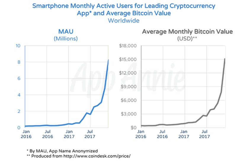 App Annie Cryptocurrency App Downloads