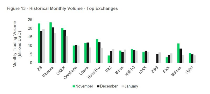 Top Exchanges by Volume