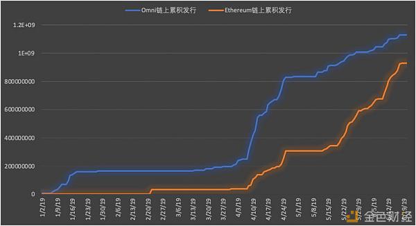 USDT的印钞和新发行对币价的影响