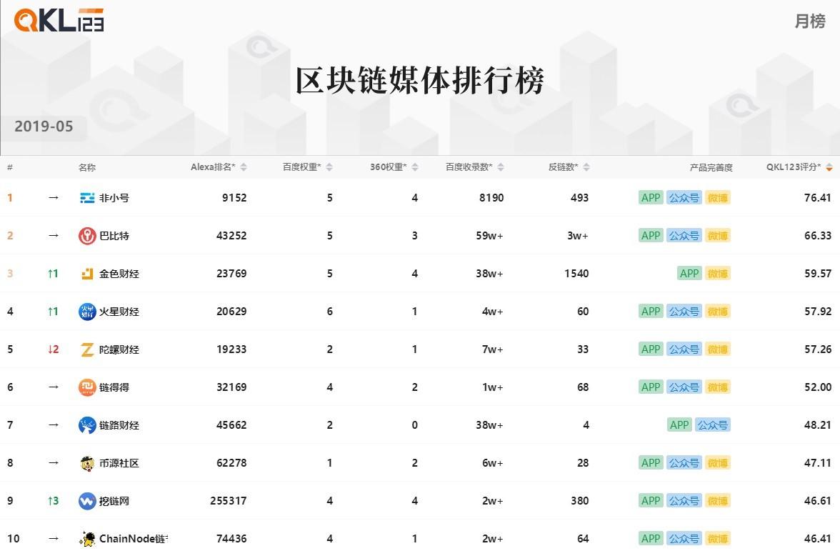 4区块链媒体排行榜 (2)
