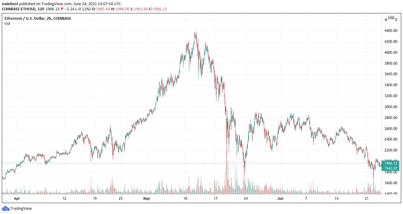 Ethereum chart from TradingView.com
