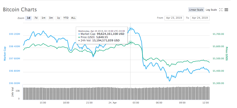 Bitcoin 24-hour price and market cap chart