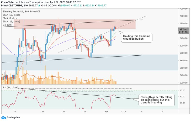 Have to hold that RSI trend at least