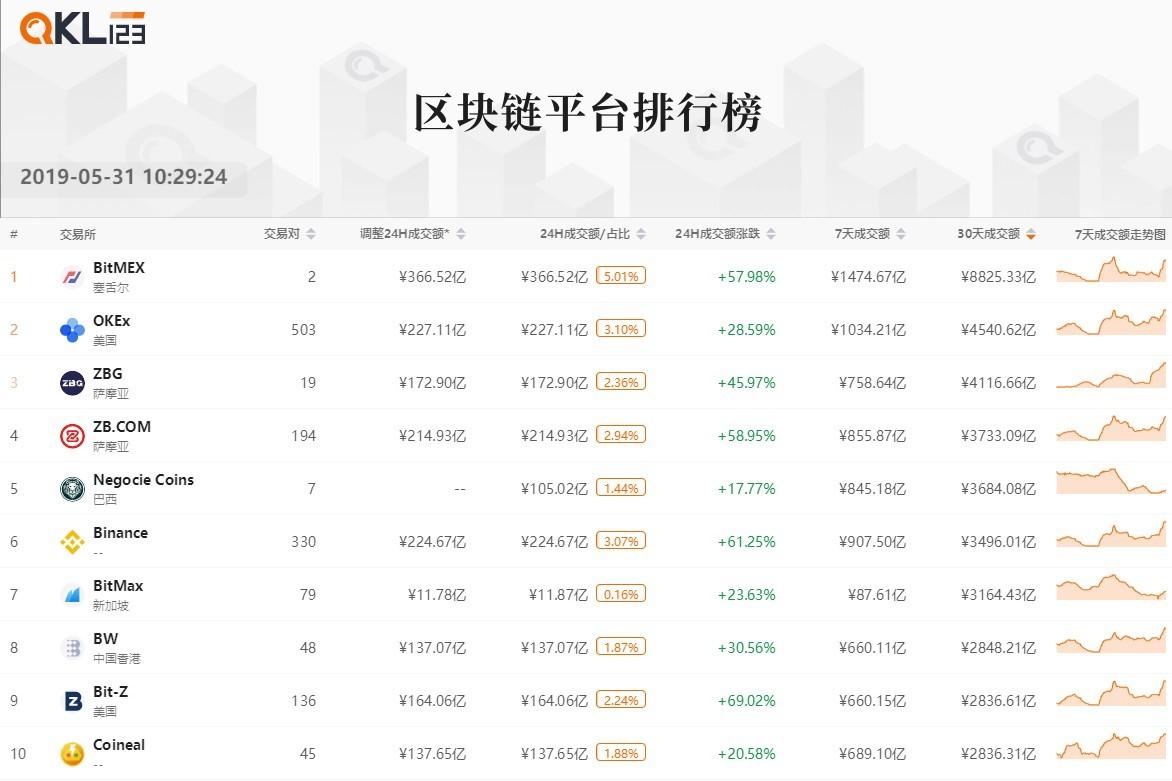 3区块链平台排行榜 (2)