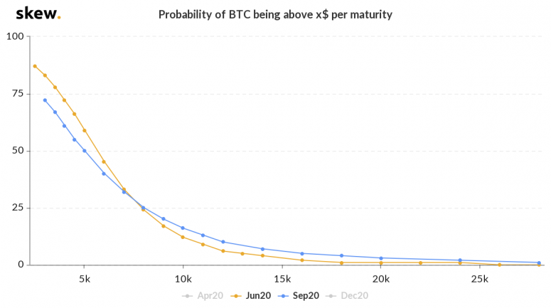 3-skew_probability_of_btc_being_above_x_jun-sept-2020