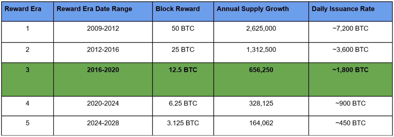 Halving schedule for cryptocurrency's number one token, Bitcoin