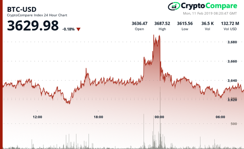 Bitcoin BTC/USD CryptoCompare Chart