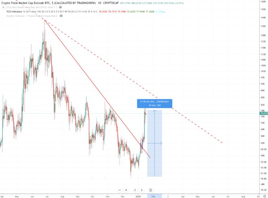 crypto altcoin market