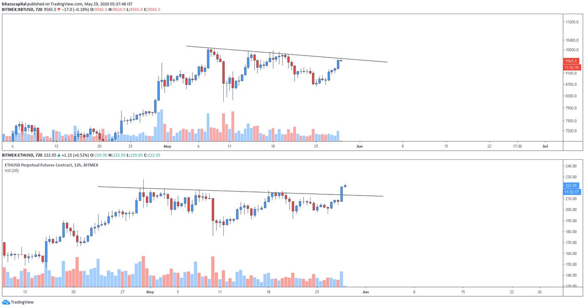 Charts of both ETH and BTC from Mohit Sorout (goes by @SinghSoro on Twitter)