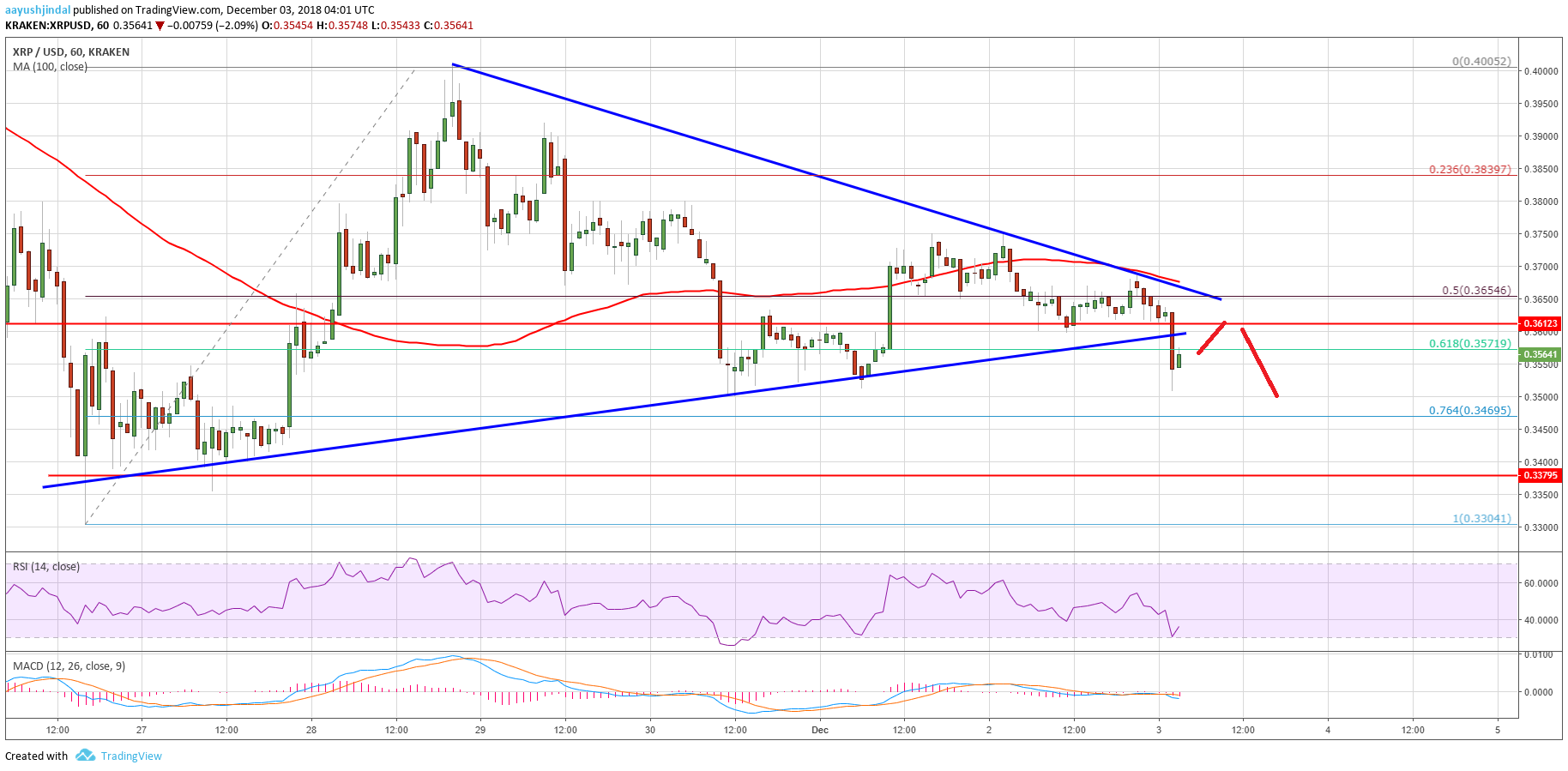 Ripple Price Analysis XRP Chart