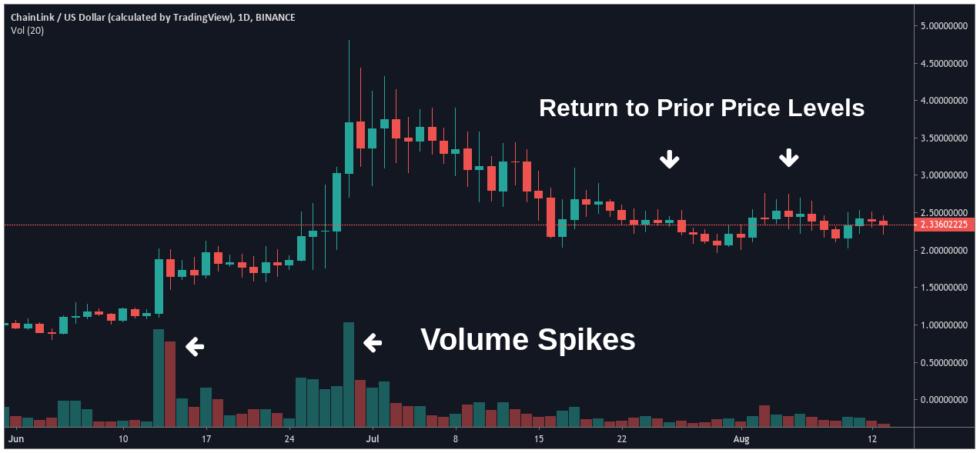 ChainLink / USD - TradingView.com