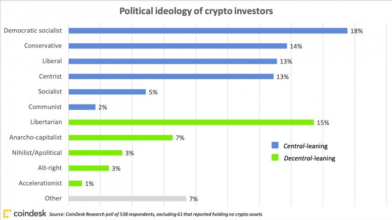 cryptoinvestorscoronavirussurvey_cryptoholderpolitics_april1_coindeskresearch