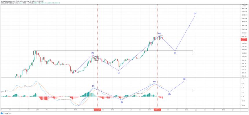 bitcoin bear market fractal bull 2