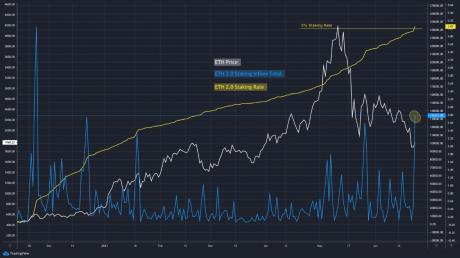 Chart of staked Ethereum reaching 100k