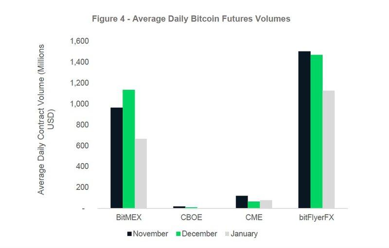 Monthly Spot v Future comparison