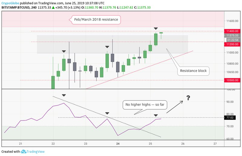 A higher RSI showing on the 4h is needed