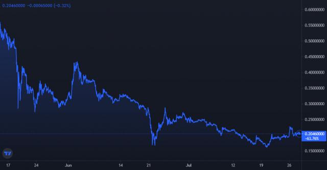 Dogecoin DOGE Price Chart