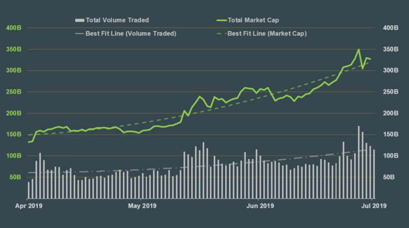 cryptocurrency market cap trading volume coingecko
