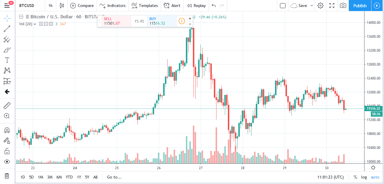 Bitcoin Falling below $11,500