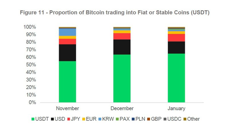 BTC-currency trading volumes