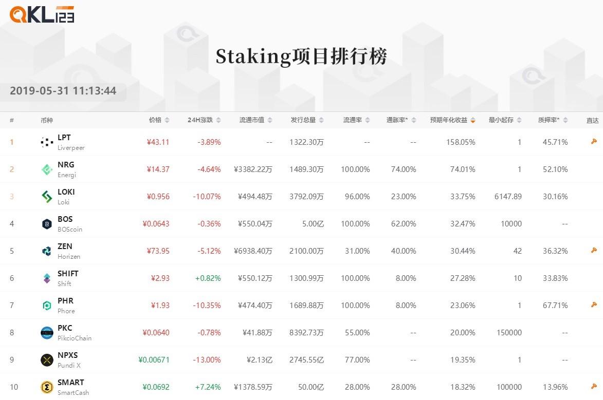 10 Staking项目排行榜 (3)预期收益