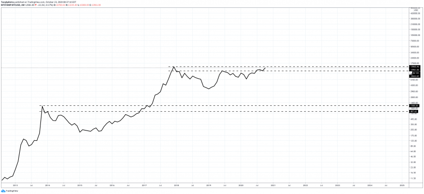 bitcoin btcusd monthly