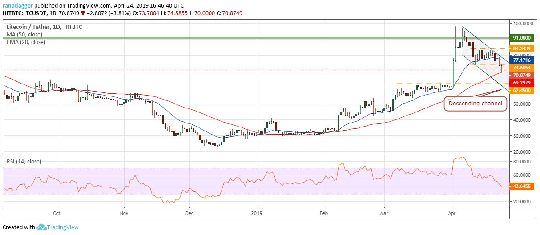 LTC/USD