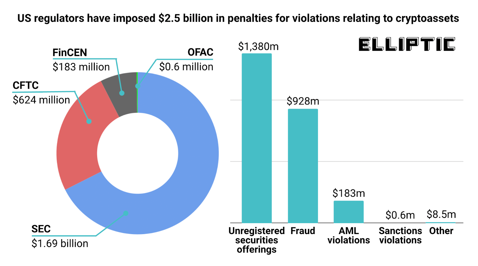 US Regulators Have Imposed $2.5 Billion Penalties on Crypto Firms and Individuals