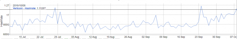 Vertcoin Hash Rate