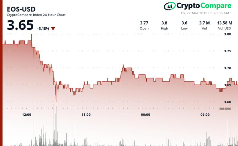 EOS EOS/USD CryptoCompare Chart